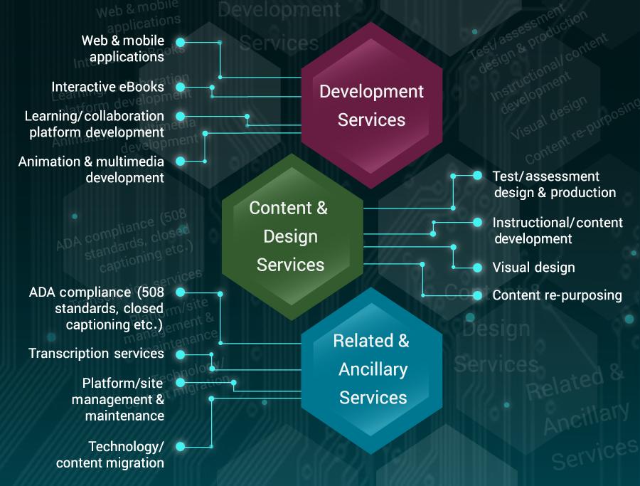 LNMS - Services Portfolio